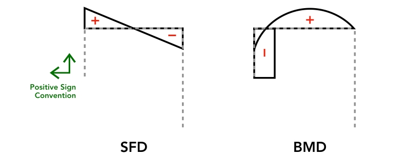 asm example 8  u2013 structnotes